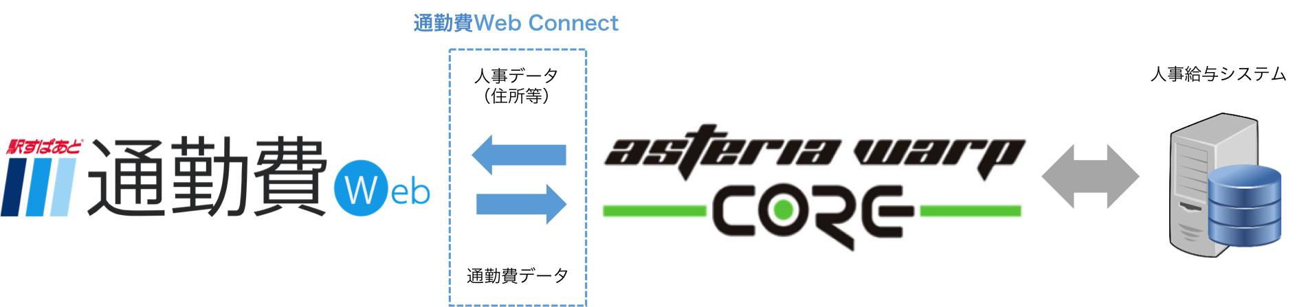 株式会社ヴァル研究所: ヴァル研究所がインフォテリアと業務提携 通勤費の支給データと人事給与システムとのスムーズな連携を実現する「駅すぱあと 通勤費Web Connect」を提供開始