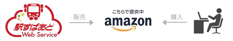 株式会社ヴァル研究所: Amazon SaaSストアで 経路検索API「駅すぱあとWebサービス」を販売開始