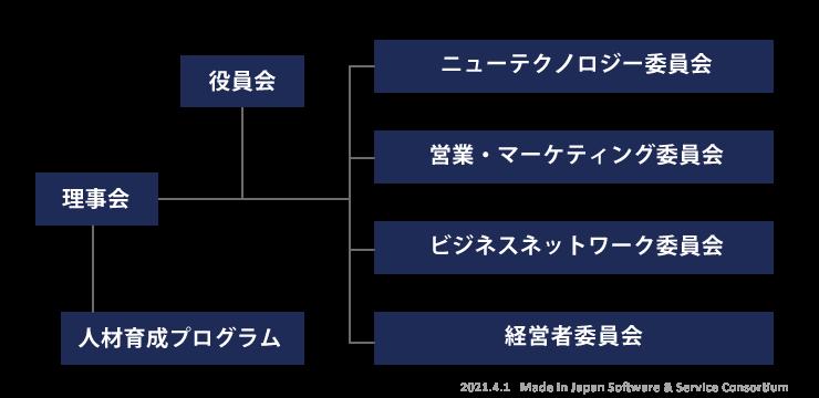 organization-map